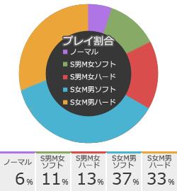 調教レッスンのSMプレイ傾向グラフ
