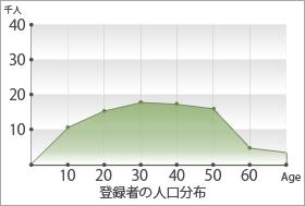 ペニクリANGELのユーザー年齢層グラフ