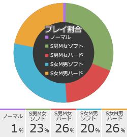 ペニクリANGELのSMプレイ傾向グラフ